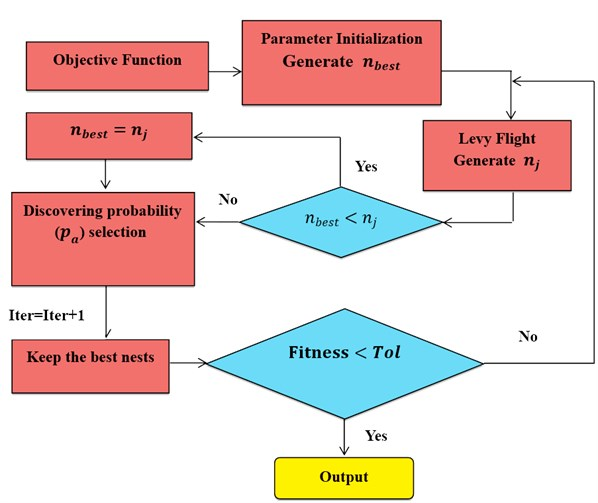 The flowchart of the CS algorithm