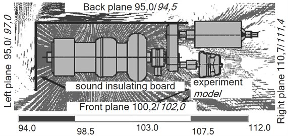 a) Sound pressure level calculated on the grounds of the FEM in the area of the open turbocharger, and b) sound pressure level when it is partially surrounded by sound-absorbing panels, and the sound intensity (dB) in different directions determined with the help of the experiment and the model