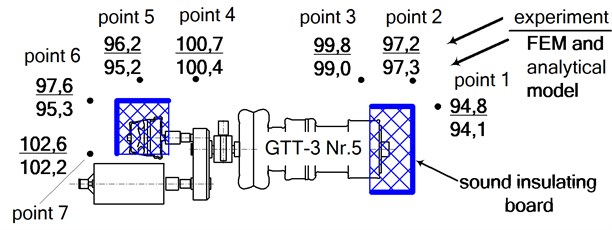 The values of sound pressure level in environment of turbocharger measured  and determined with help of FE-analytical model