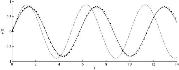 Comparison of x(t) in case of m=e=f=1 for Example 3 (Solid line: CMMA; Dash-dotted line: MMA; Symbols: Runge-Kutta)