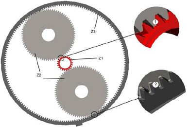 The contact forces between gears: 1 and 2 contact forces between gears of an input link