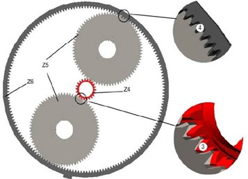The contact forces between gears: 3 and 4 contact forces between gears of an output link