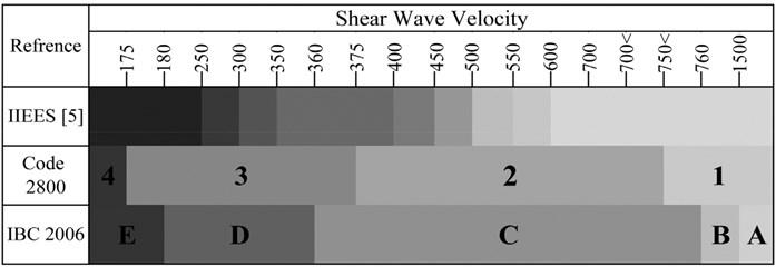 Shear wave velocity domain using three references