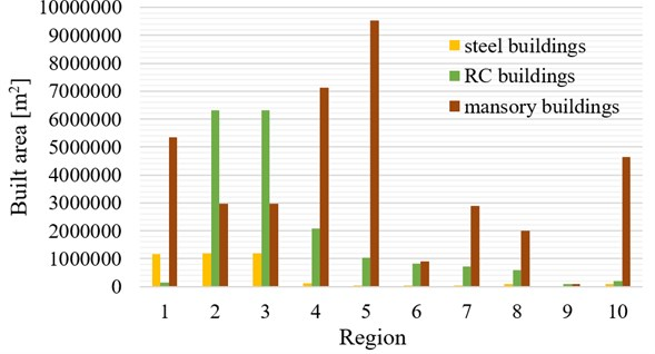 Built area of steel, concrete, and masonry structures  in Tabriz's regions in 2011 (square meters) [2, 3]