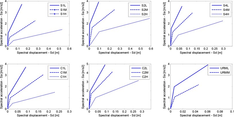 Capacity curves for selected model building types in the city of Tabriz