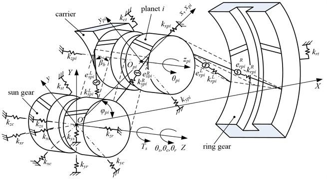 Gear-bearing coupling dynamic model for a herringbone planetary gear set