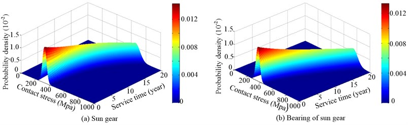 Probability density distribution of random process of contact stress of sun gear and its bearing