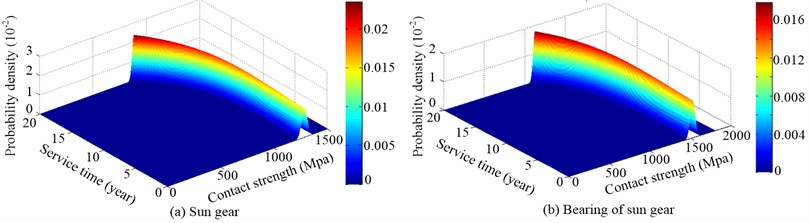 Probability density distribution of the contact strength random process of sun gear and its bearing (a=1, p=2, C=1.2×107MPa)
