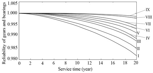 Time-dependent reliability of gears or bearings under a single failure mode: I-III denote the contact fatigue reliability of teeth of sun gear, planets and ring gear, respectively; IV denotes the contact fatigue reliability of bearings of planets; V-VII denote the bending fatigue reliability of teeth of sun gear,  planets and ring gear, respectively; VIII and IX denote the contact fatigue reliability of bearings  of sun gear and carrier respectively