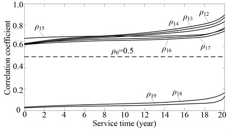 Time curve of the correlation coefficient between the contact fatigue failure mode of the sun gear and the other failure modes: the subscript 1 denotes the contact fatigue failure mode of teeth of the sun gear, the subscript 2-9, denotes in turn the contact fatigue failure of teeth of planets and ring gear,  contact fatigue failure of bearings of planets, bending fatigue failure of teeth of sun gear,  planets and ring gear, contact fatigue failure of bearings of sun gear and carrier