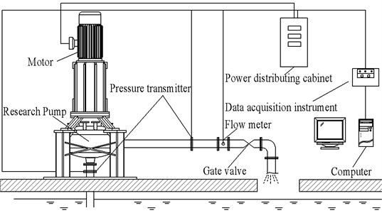 The sketch of test rig