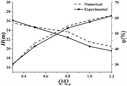 Comparison of numerical and experimental results (β4=28°)