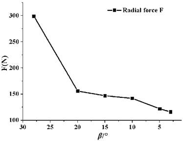 Average radial force on the impeller