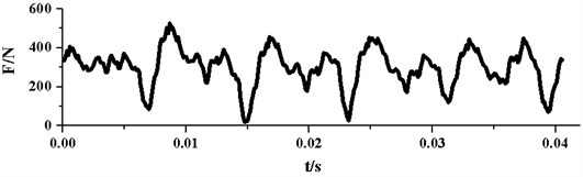 Time domain curves of radial force pulsation