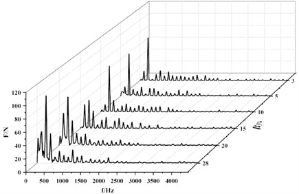 Frequency spectra of radial force pulsation
