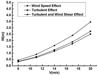 The maximum displacement versus  wind speed under three conditions