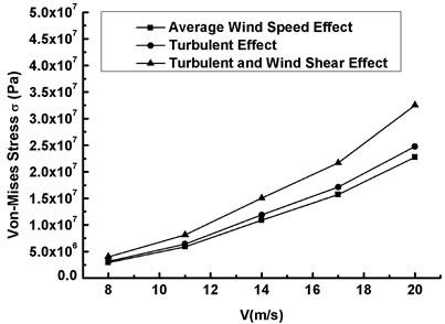 The maximum Mises stress versus  wind speed under three conditions