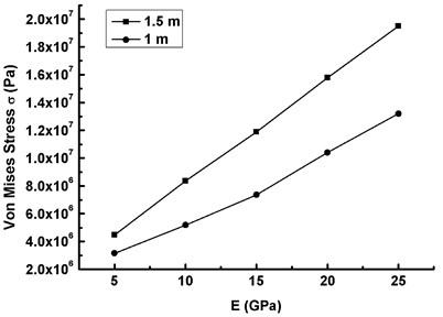 The maximum Mises stress versus elasticity modulus under AWV (V-=20 m/s, ω=ω1)