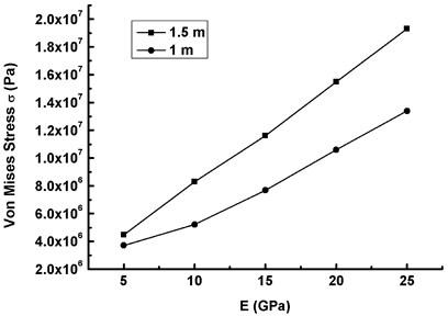 The maximum Mises stress versus elasticity modulus under TE (V-10=20 m/s, ω0=ω1)