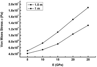 The maximum Mises stress versus elasticity modulus under TE & WSE (V-10=20 m/s, ω0=ω1)
