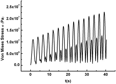 The divergent response curves of the blade under three different conditions