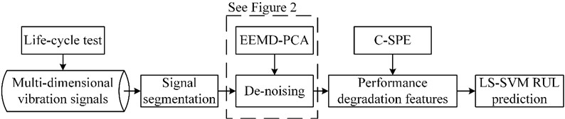 Flowchart of the proposed method