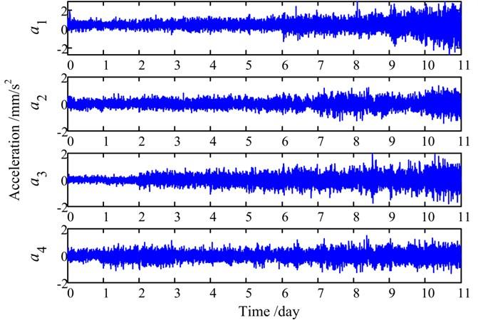 Measured life-cycle vibration signals