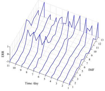 Profile of the ERR amplitude vs.  all 13 IMFs of each day