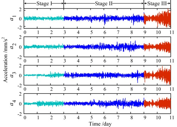 De-noised life-cycle vibration signals by the proposed method