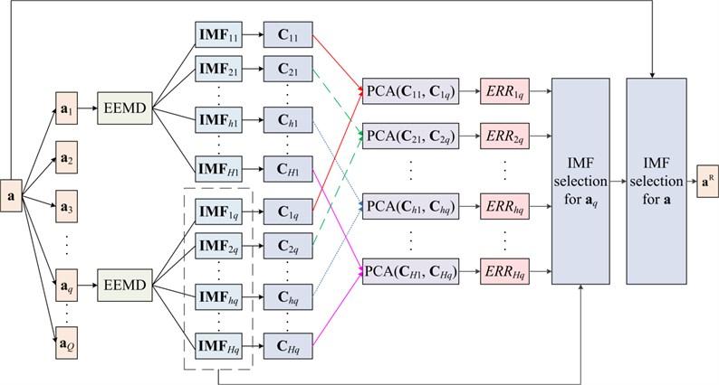 Procedure of the proposed de-noising method
