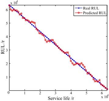 LS-SVM based RUL prediction models