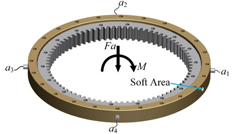 Applied loads and the distribution of the four accelerometers