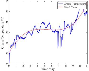 Trends of both the grease temperature and the driven torque during whole test:  a) trend of the grease temperature and b) trend of the driven torque