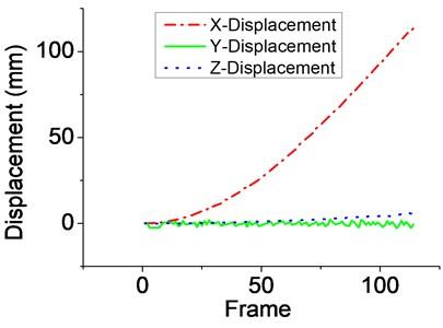 The muzzle vibration displacement curve