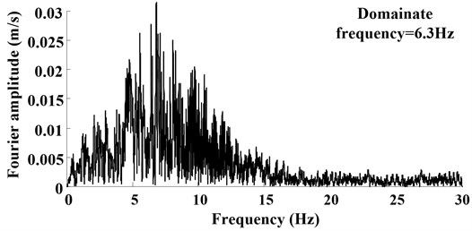 Ground motion acceleration time histories and Fourier spectra on the shaking table surface