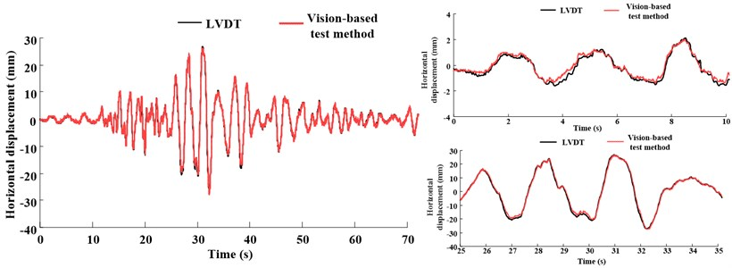 Displacement response comparing the vision-based test method and actuator LVDT feedback  under earthquake ground motion