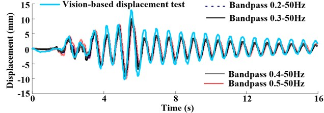 Displacement response comparing the vision-based test method and integration  in test case S835 that the PGA is 0.2 g