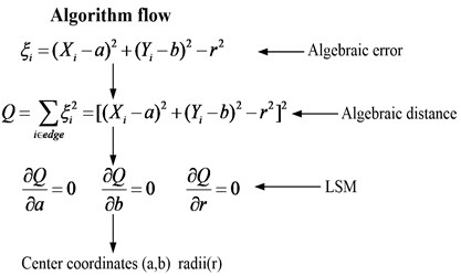 Schematic diagram of algorithm flow