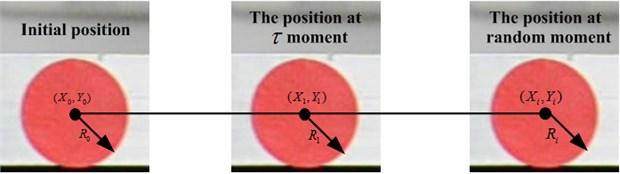 Schematic diagram of calibration relationship between image pixel and actual displacement