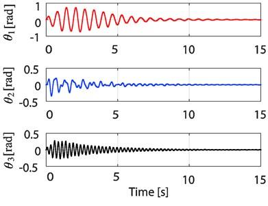 Time responses of θ1, θ2, and θ3  of the 3-TORA system