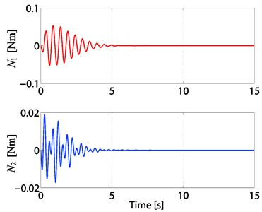 Time responses of N1and N2  of the 2-TORA system