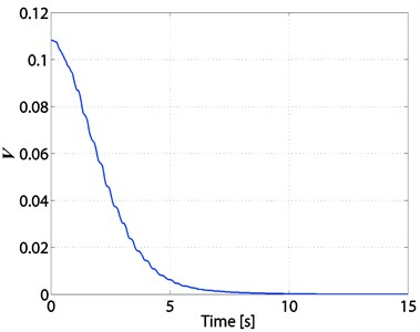 Time response of V of the 3-TORA system