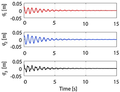Time responses of q1, q2, and q3  of the 3-TORA system