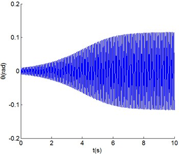 Time series of the torsional angle  of non-co-rotation configuration