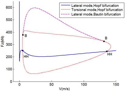 Bautin bifurcation diagram in V-Fz plane