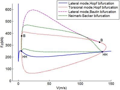 Neimark-Sacker bifurcation diagram