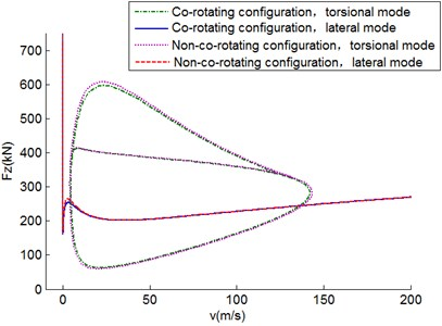 Two-parameter stability diagram in Fz-V plane for D=0.1 m