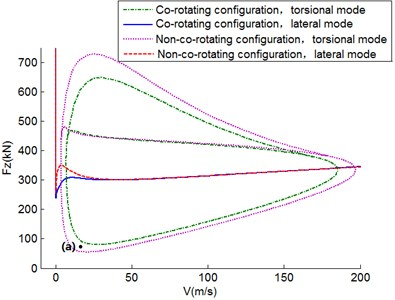 Two-parameter stability diagram in Fz-V plane for D=0.3 m