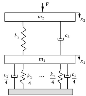 Equivalent model of the motion system