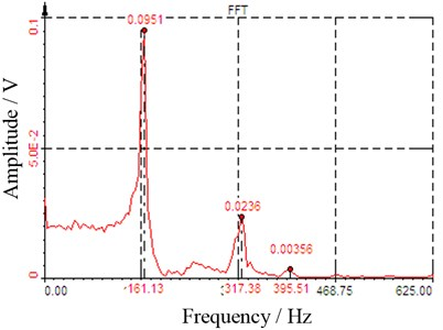 Amplitude-frequency response curve